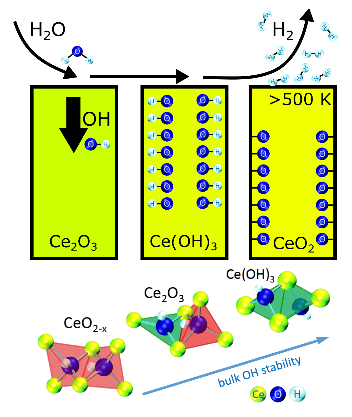 New discoveries made on the role of Cerium Oxide in Hydrogen